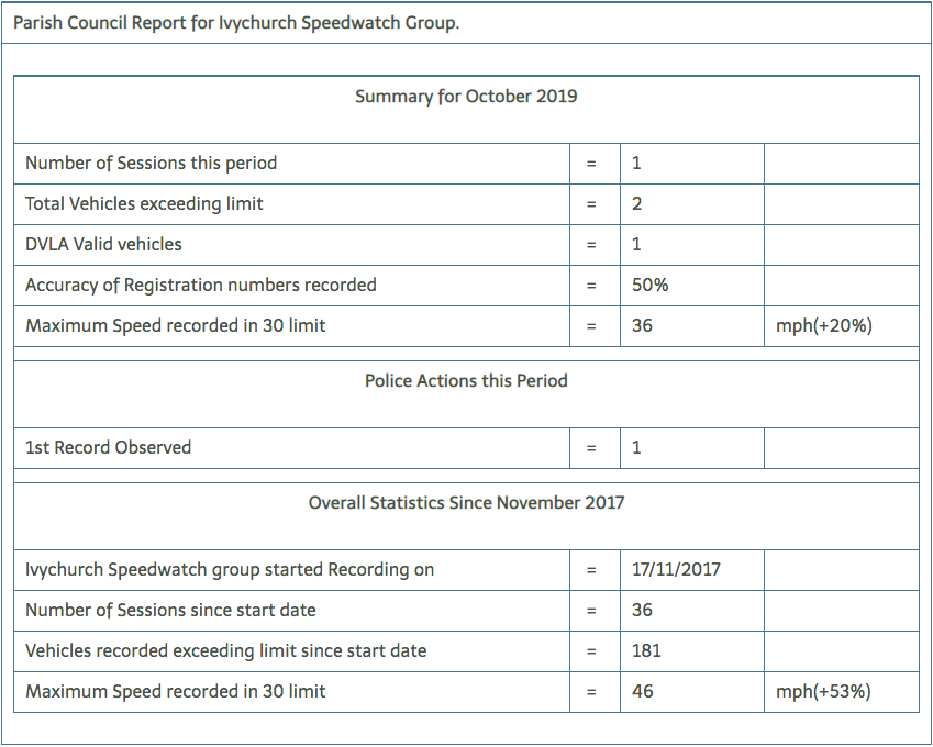 Speedwatch October 2019